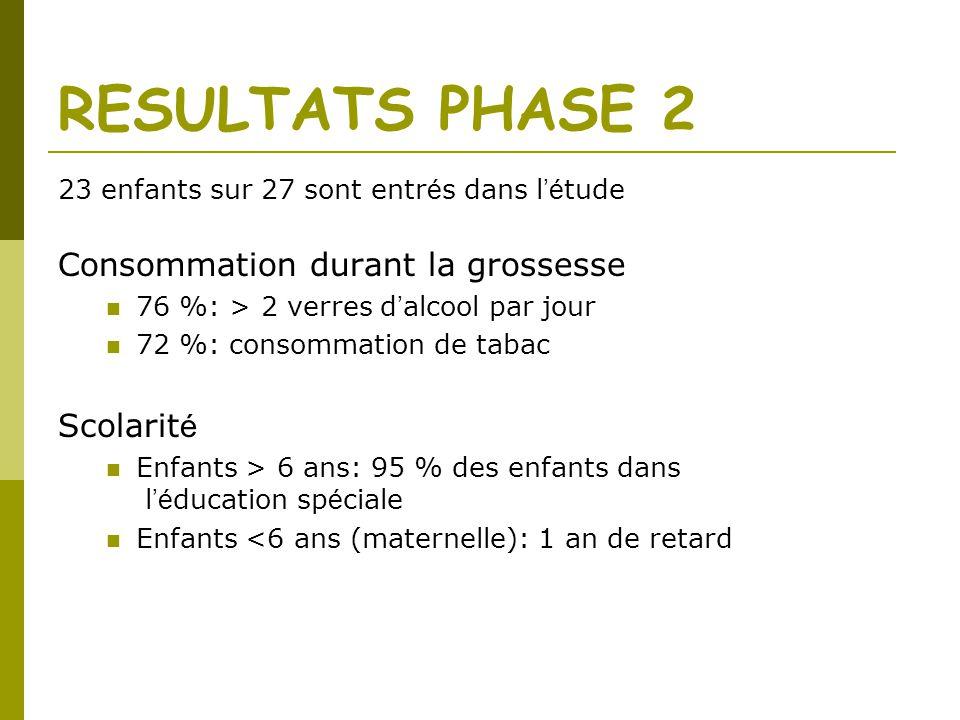 RESULTATS PHASE 2 Consommation durant la grossesse Scolarité