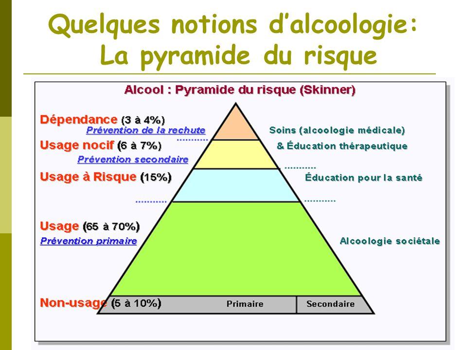 Quelques notions d'alcoologie: La pyramide du risque