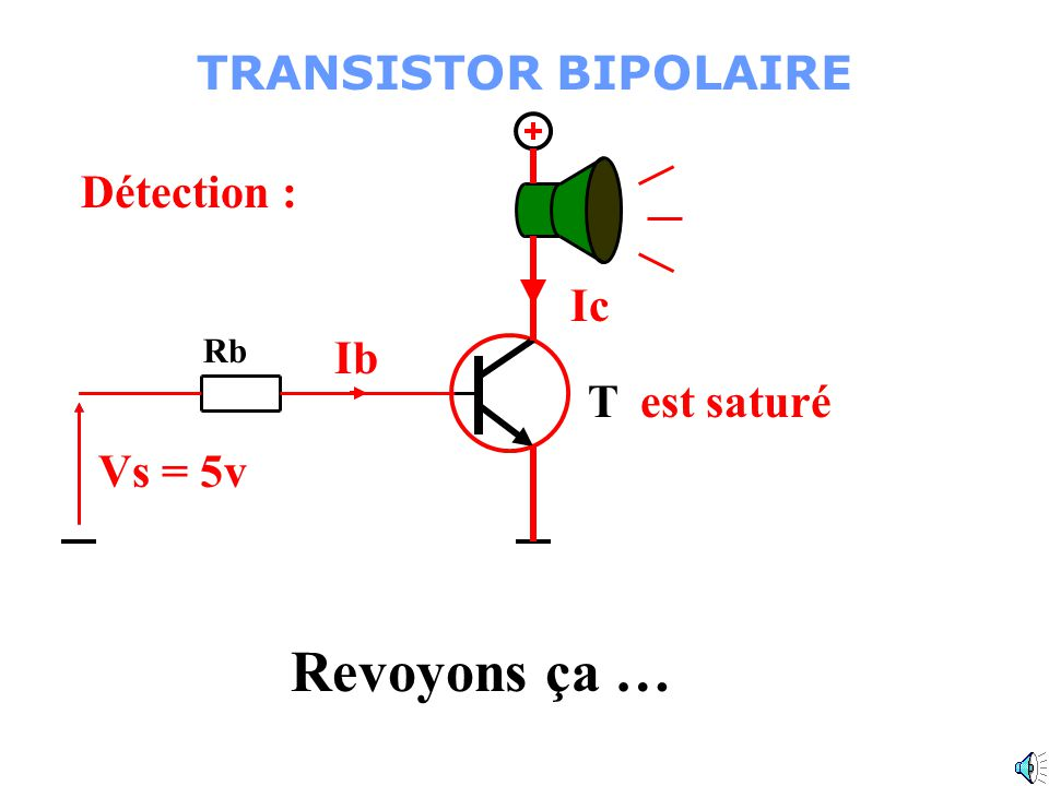Revoyons ça … TRANSISTOR BIPOLAIRE T Détection : Repos: Ic Ib