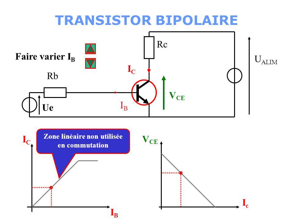 Zone linéaire non utilisée en commutation