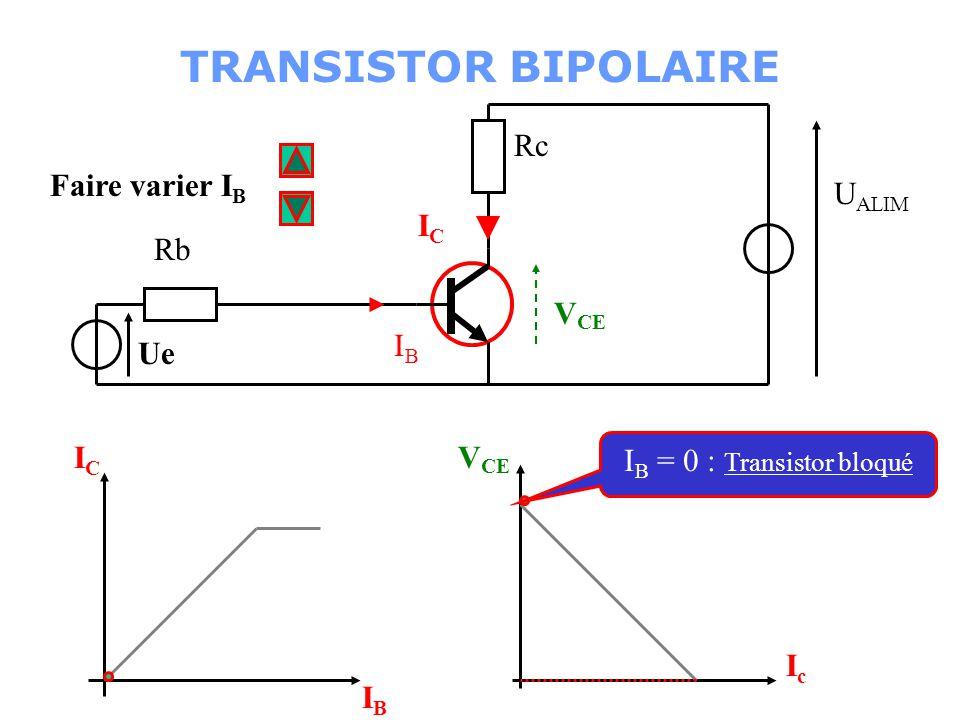 IB = 0 : Transistor bloqué