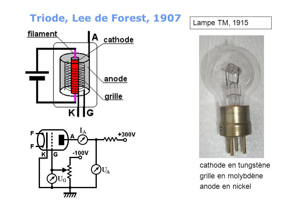 Triode, Lee de Forest, 1907 Lampe TM, 1915 cathode en tungstène