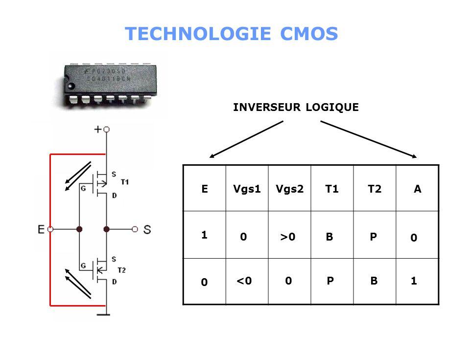 TECHNOLOGIE CMOS INVERSEUR LOGIQUE E Vgs1 Vgs2 T1 T2 A 1 >0 B P
