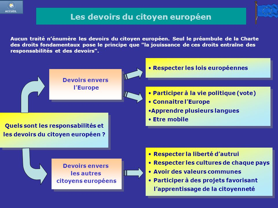 Les devoirs du citoyen européen