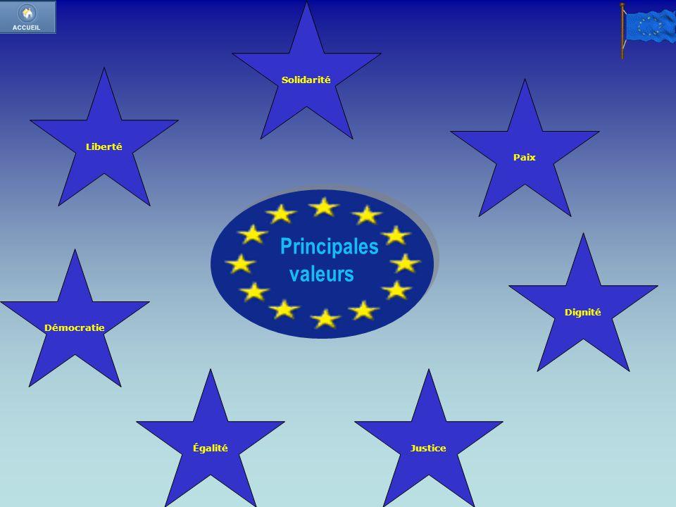 Solidarité Liberté. Paix. Principales. valeurs. Dignité. Démocratie.