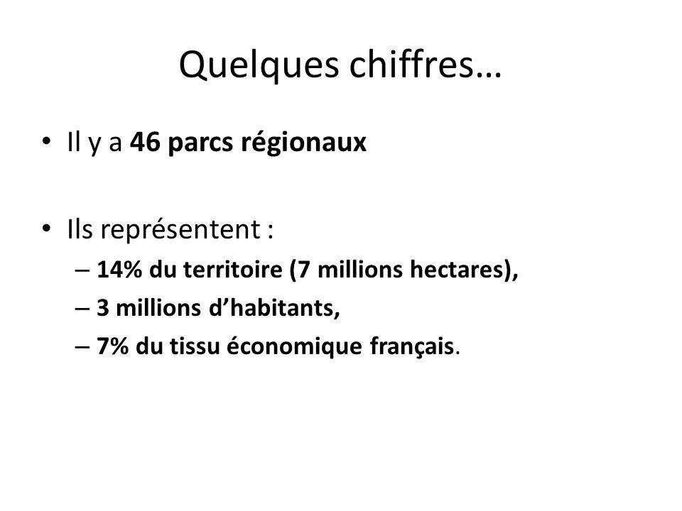 Quelques chiffres… Il y a 46 parcs régionaux Ils représentent :