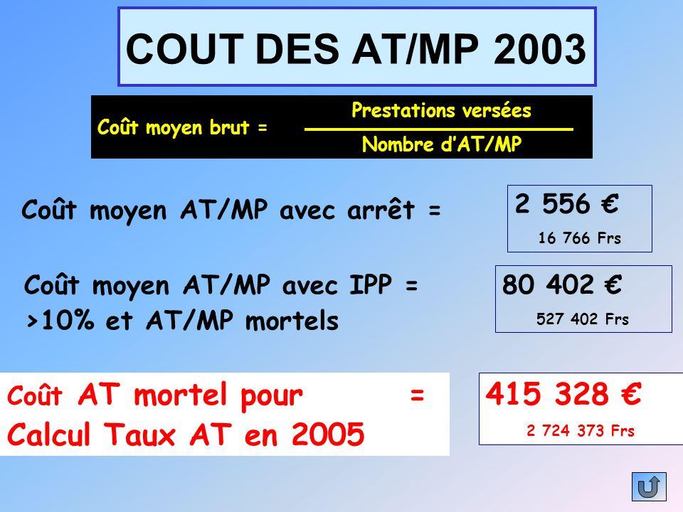 COUT DES AT/MP 2003 415 328 € Calcul Taux AT en 2005 2 556 €