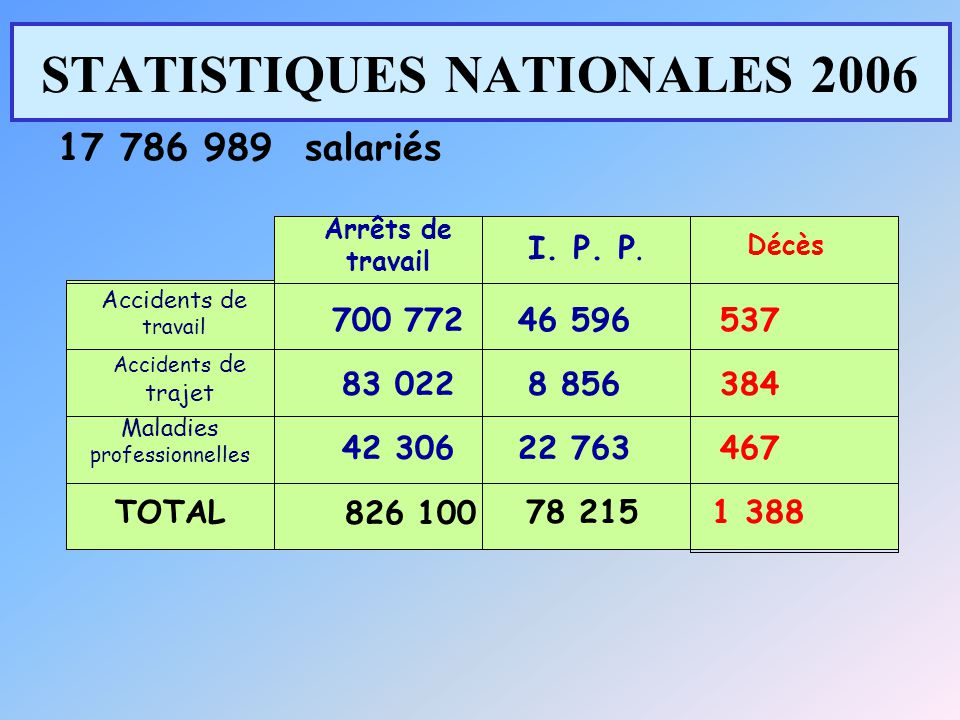STATISTIQUES NATIONALES 2006