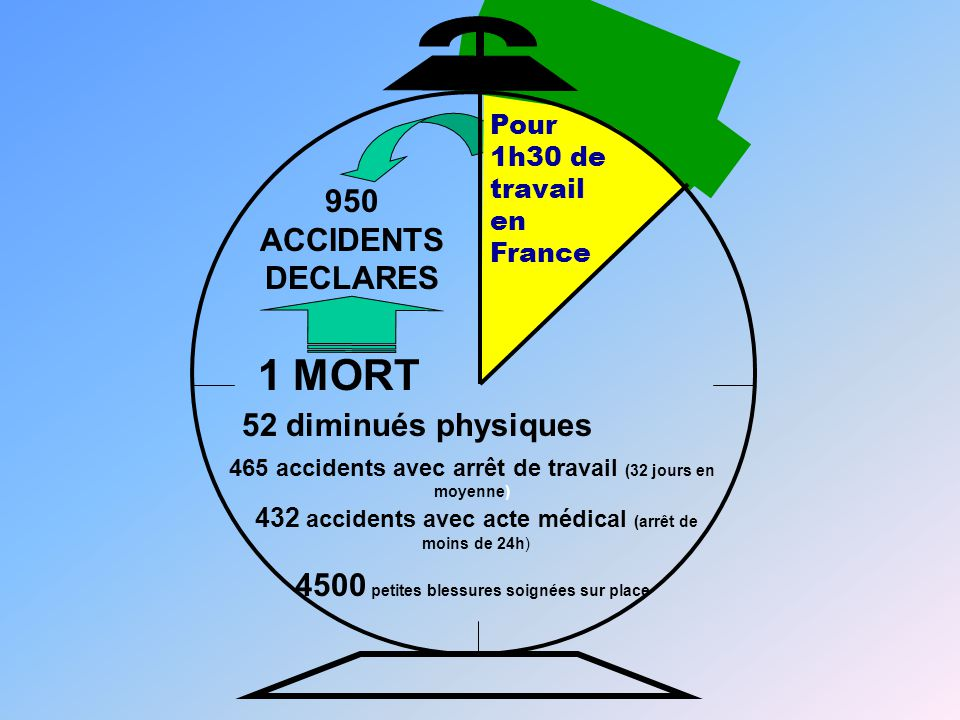 1 MORT 950 ACCIDENTS DECLARES 52 diminués physiques