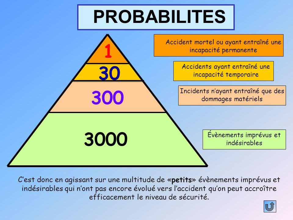 PROBABILITES 1. Accident mortel ou ayant entraîné une incapacité permanente. 30. Accidents ayant entraîné une incapacité temporaire.