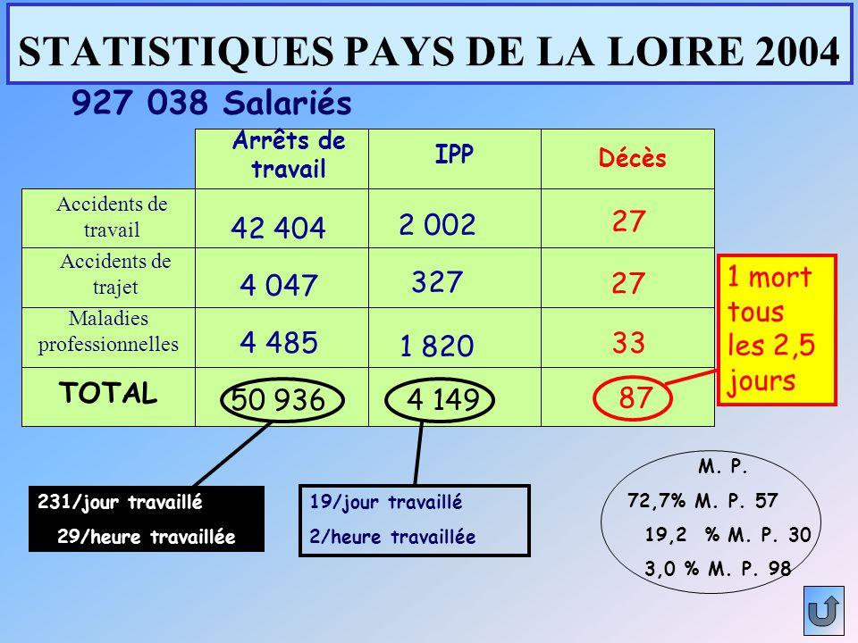STATISTIQUES PAYS DE LA LOIRE 2004