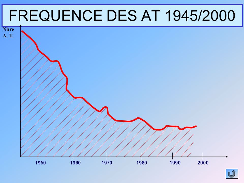 FREQUENCE DES AT 1945/2000 Nbre A. T. 1950 1960 1970 1980 1990 2000
