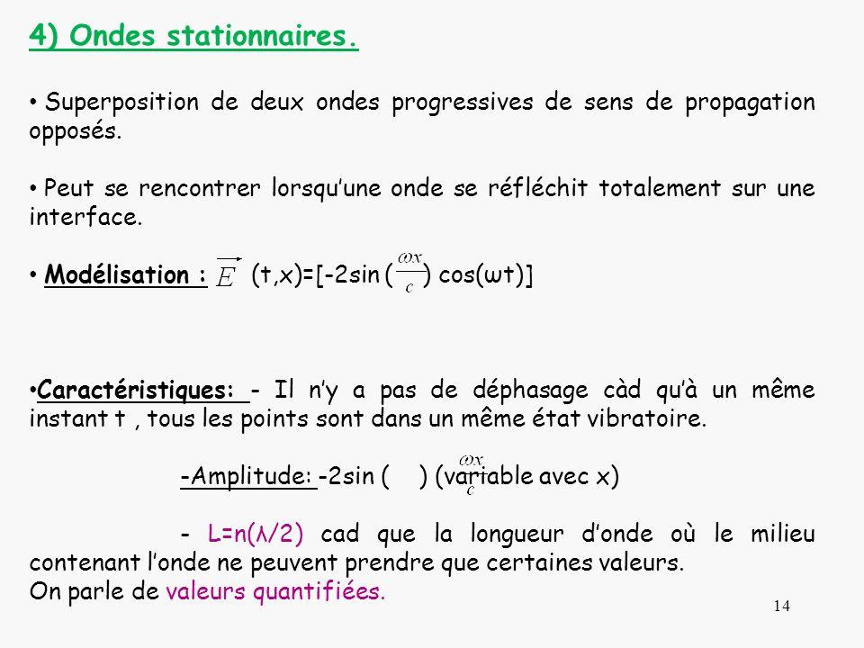 4) Ondes stationnaires. Superposition de deux ondes progressives de sens de propagation opposés.