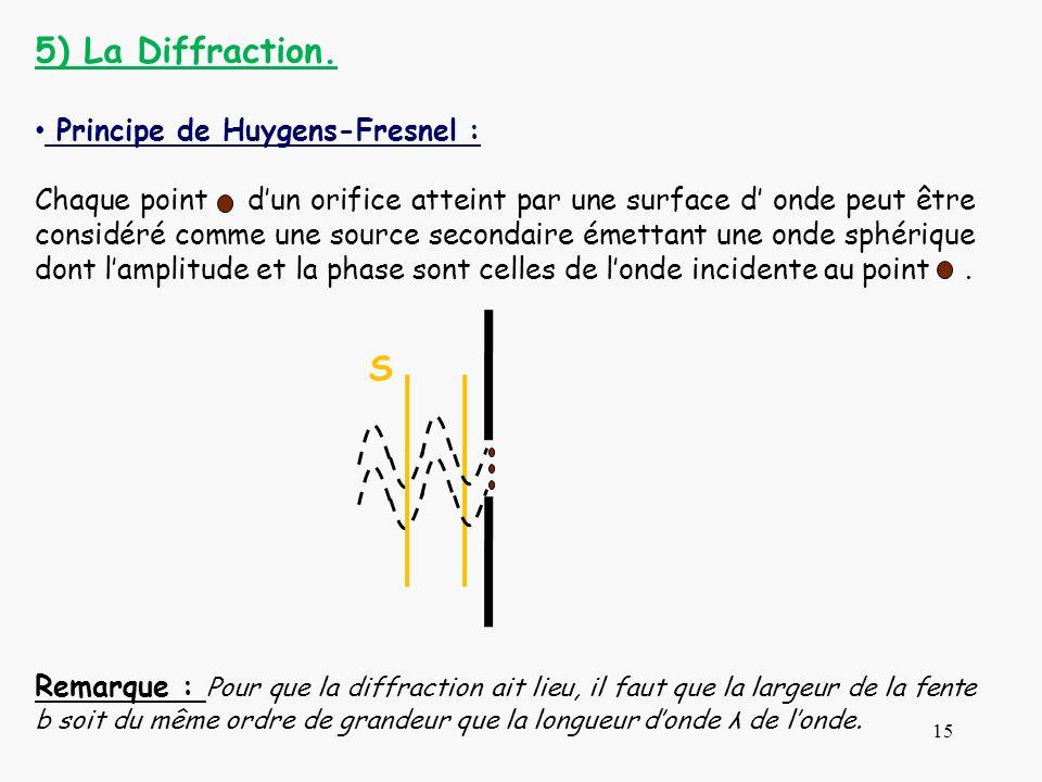 5) La Diffraction. S Principe de Huygens-Fresnel :