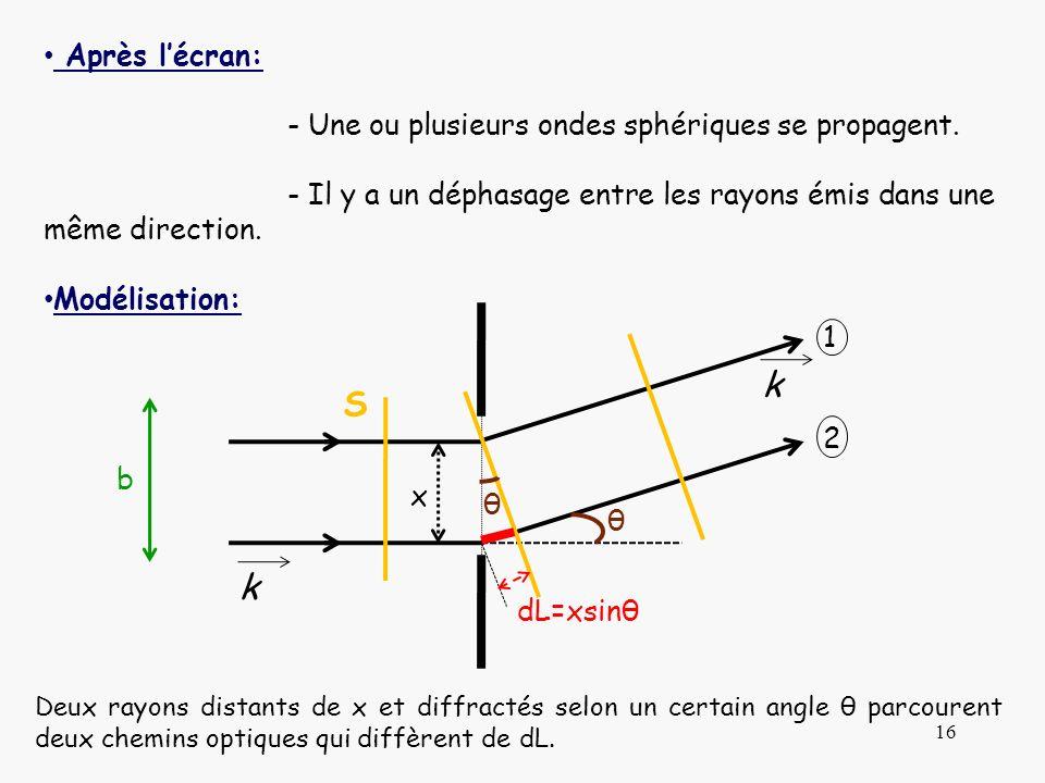S k Après l'écran: - Une ou plusieurs ondes sphériques se propagent.