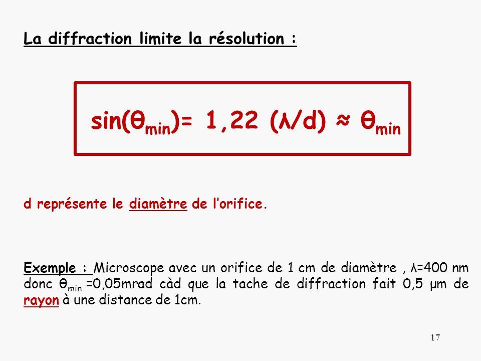 sin(θmin)= 1,22 (λ/d) ≈ θmin