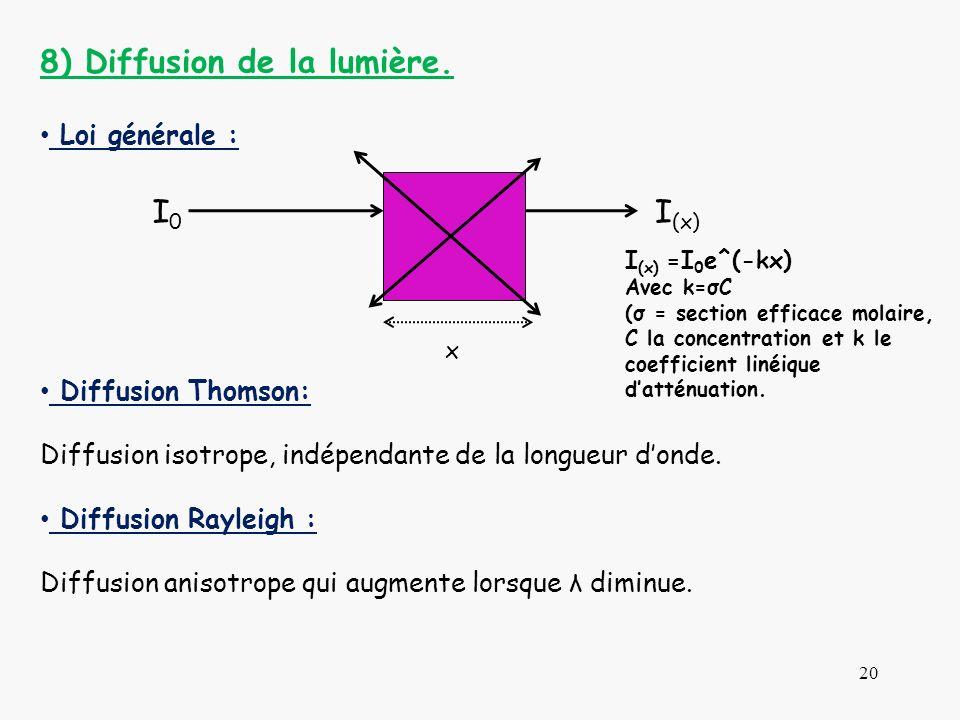 8) Diffusion de la lumière.