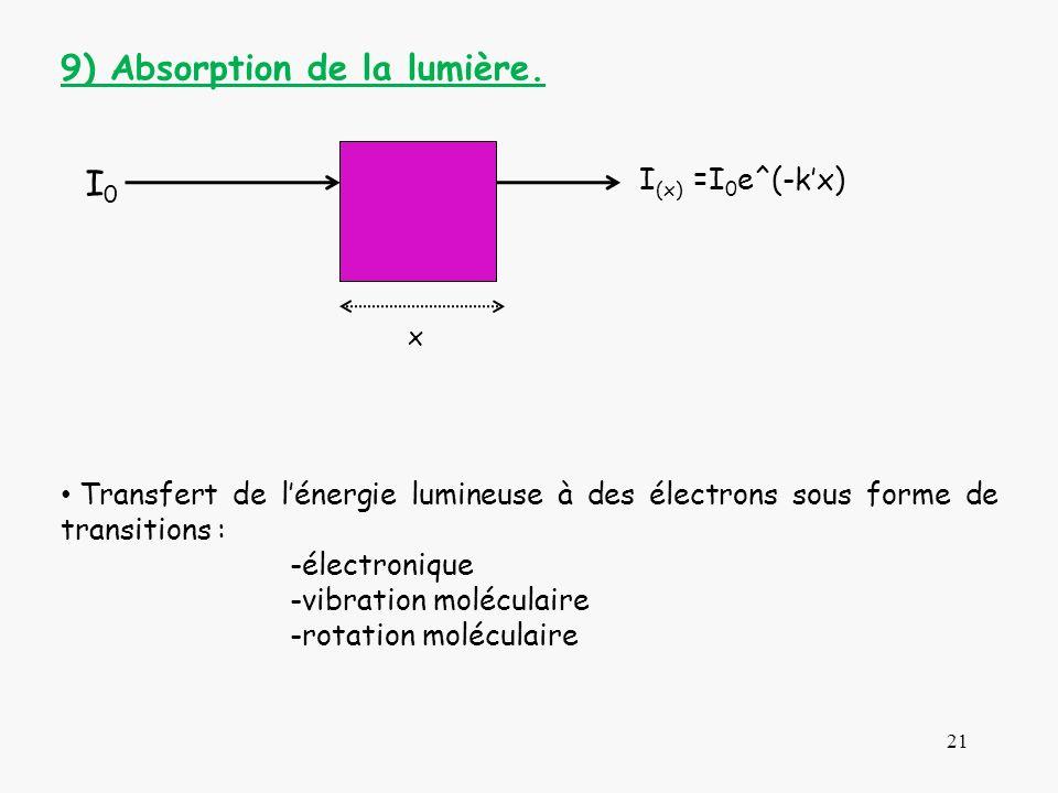 9) Absorption de la lumière.