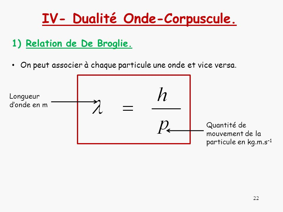 IV- Dualité Onde-Corpuscule.