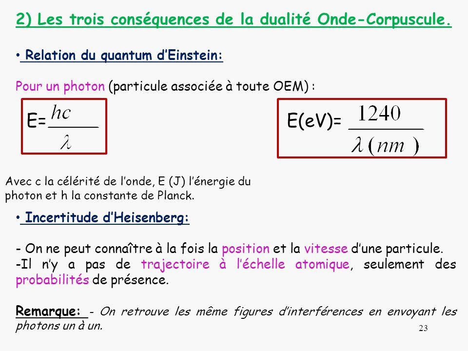 E= E(eV)= 2) Les trois conséquences de la dualité Onde-Corpuscule.