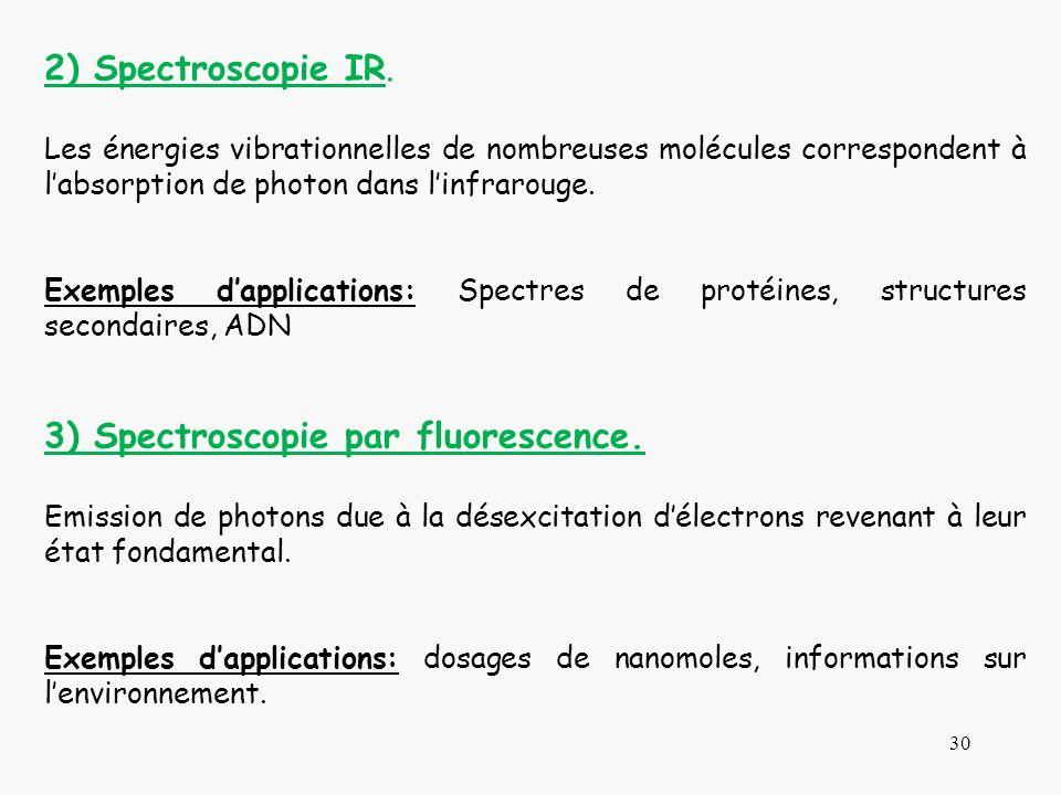 3) Spectroscopie par fluorescence.