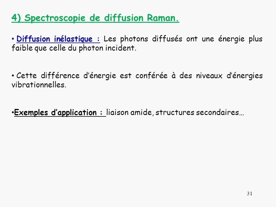 4) Spectroscopie de diffusion Raman.