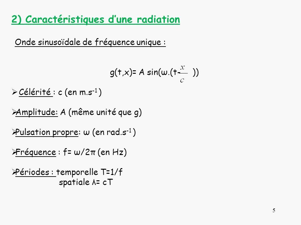 2) Caractéristiques d'une radiation