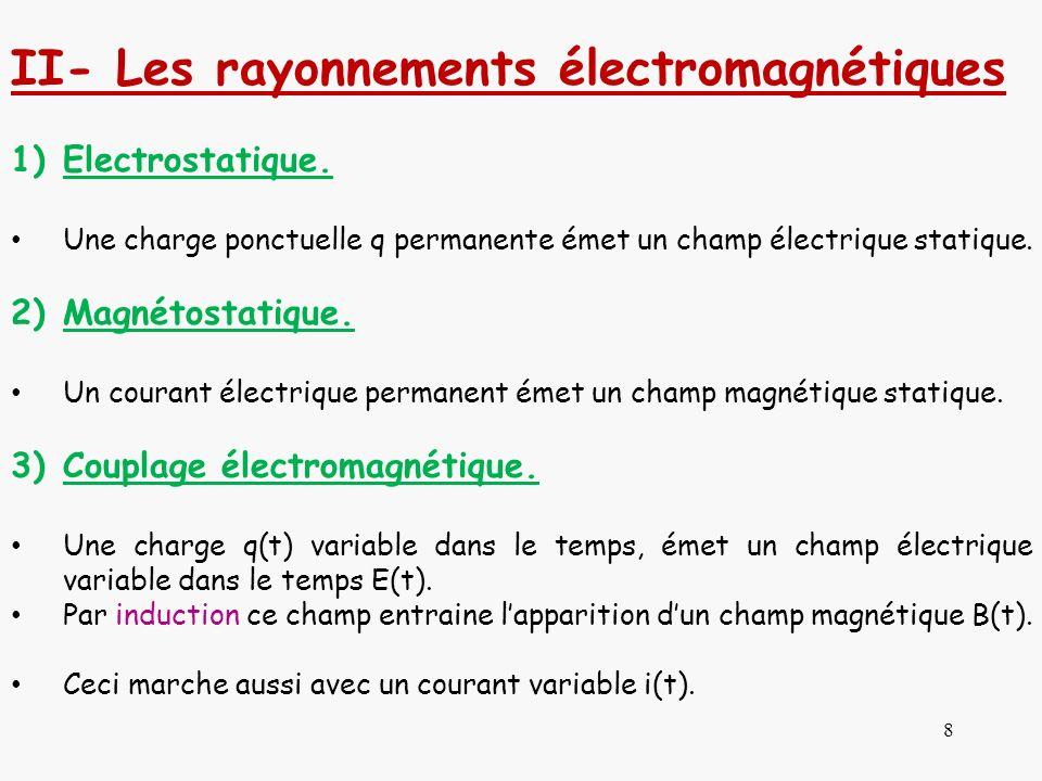 II- Les rayonnements électromagnétiques