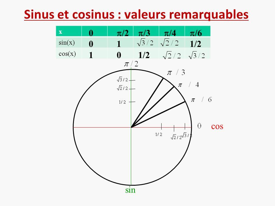 Sinus et cosinus : valeurs remarquables