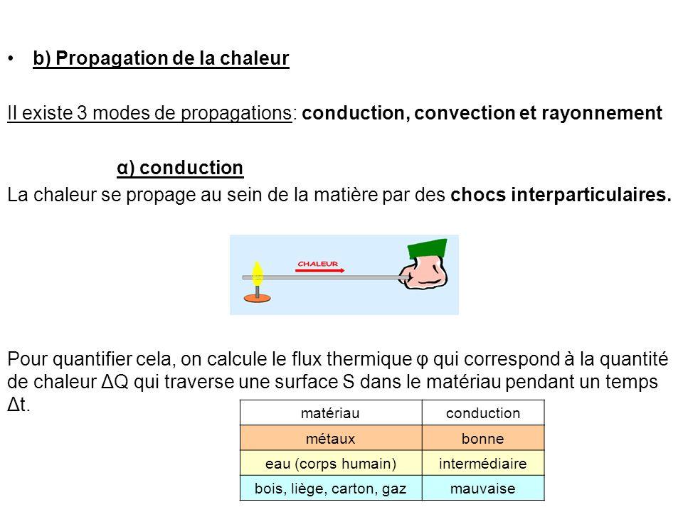 b) Propagation de la chaleur