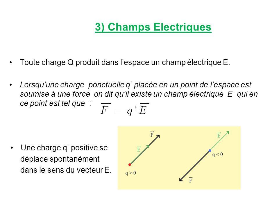 3) Champs Electriques Toute charge Q produit dans l'espace un champ électrique E.