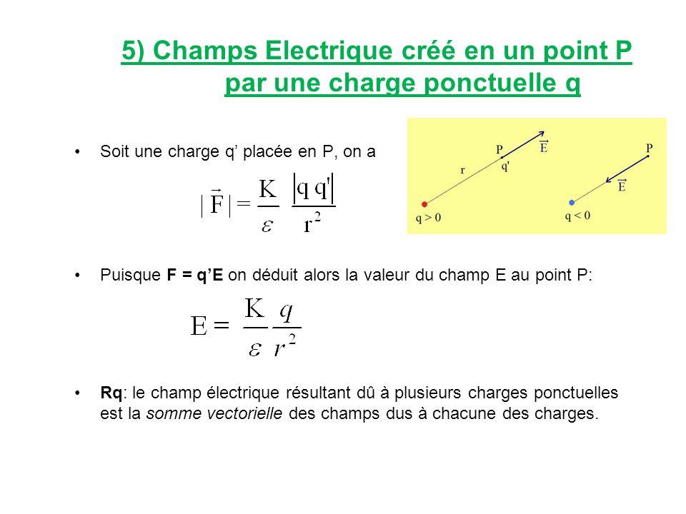 5) Champs Electrique créé en un point P par une charge ponctuelle q