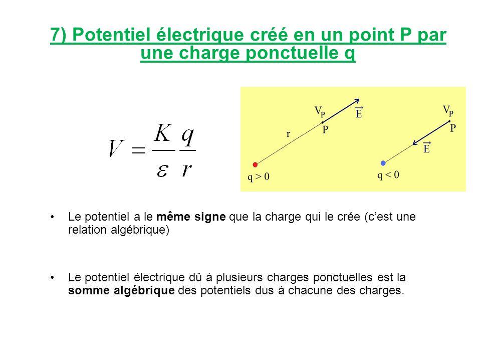 7) Potentiel électrique créé en un point P par une charge ponctuelle q