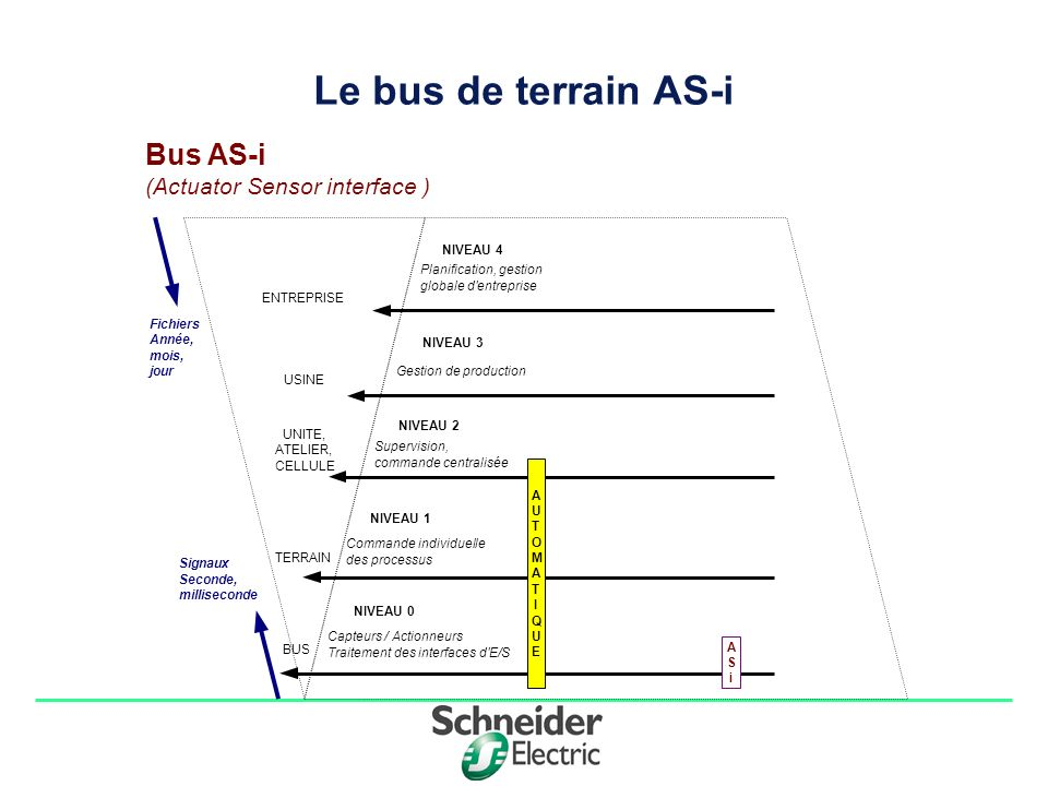 Le bus de terrain AS-i Bus AS-i (Actuator Sensor interface ) Fichiers