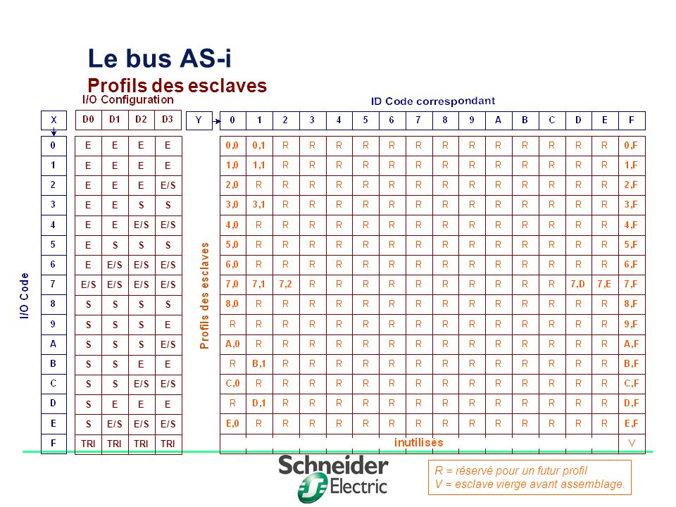 Le bus AS-i Profils des esclaves