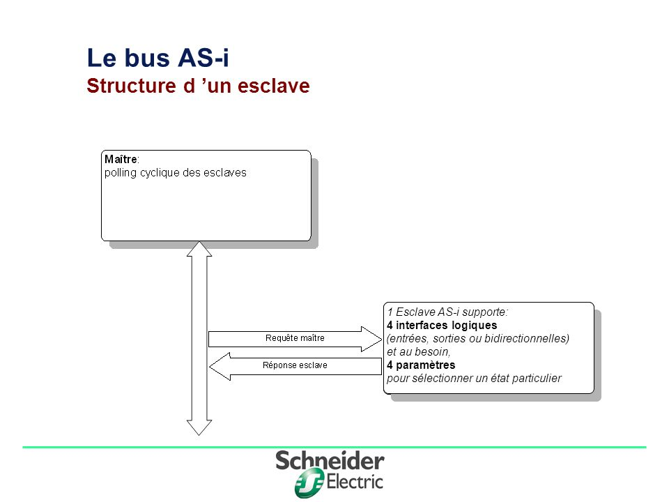 Le bus AS-i Structure d 'un esclave