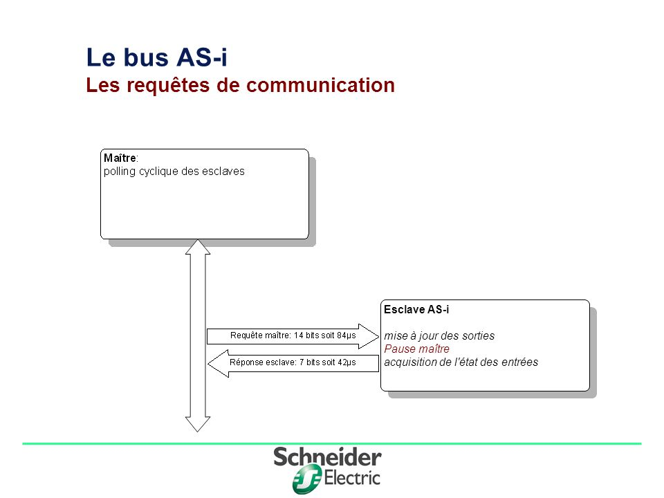 Le bus AS-i Les requêtes de communication