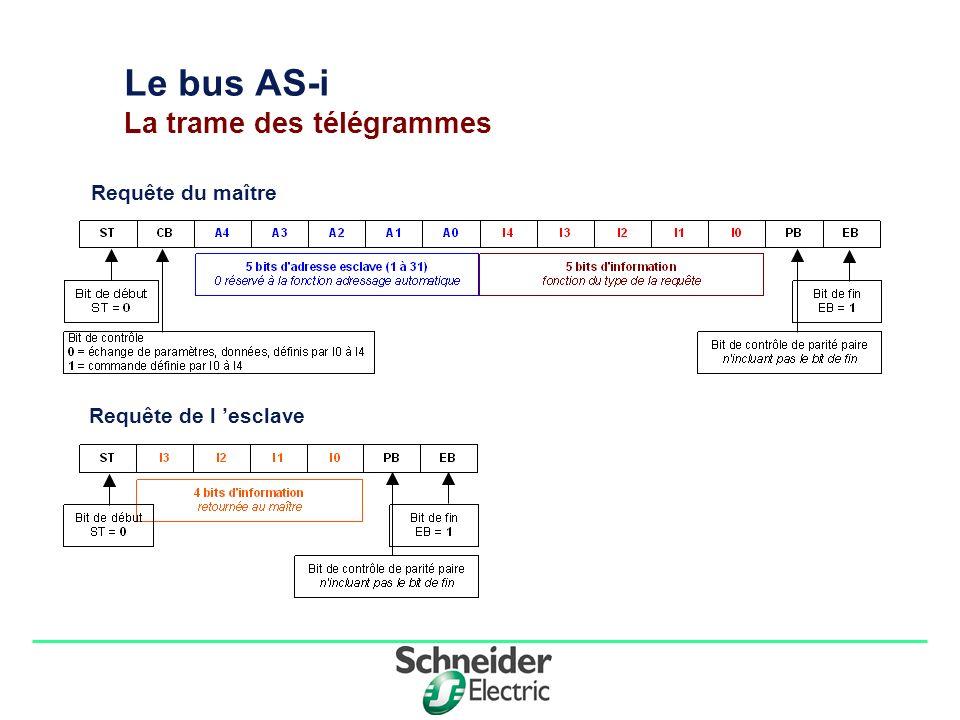 Le bus AS-i La trame des télégrammes