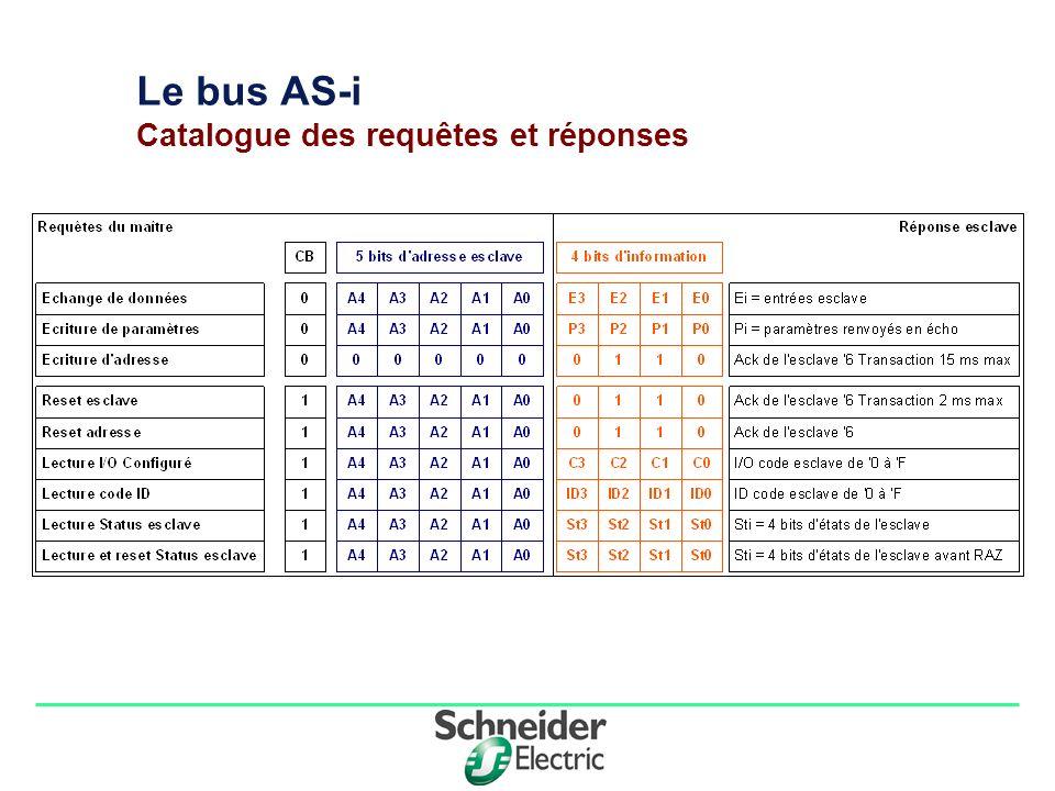 Le bus AS-i Catalogue des requêtes et réponses