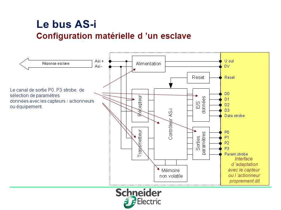Le bus AS-i Configuration matérielle d 'un esclave