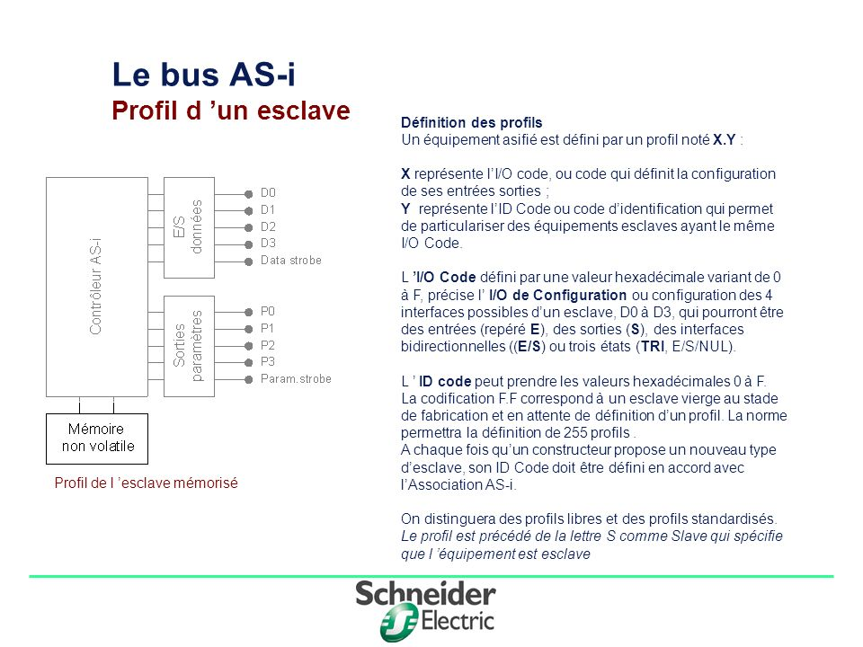 Le bus AS-i Profil d 'un esclave