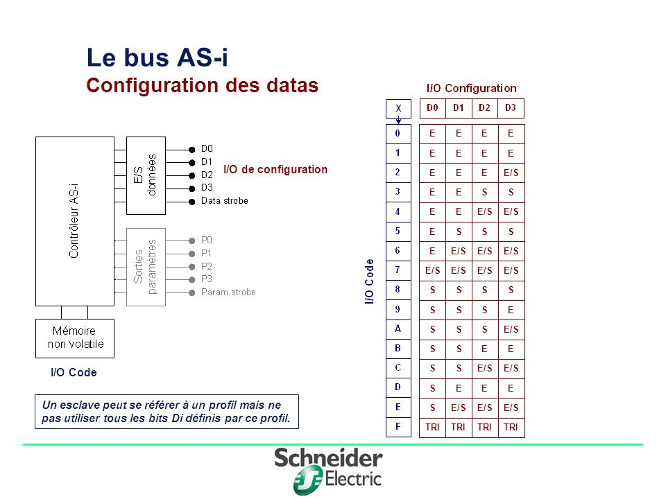 Le bus AS-i Configuration des datas