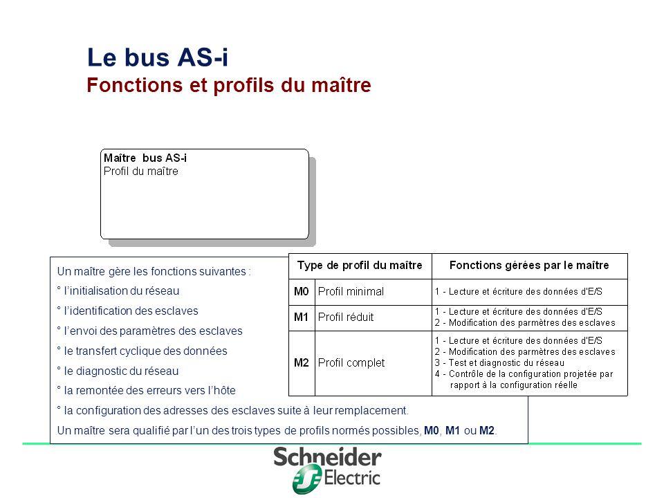 Le bus AS-i Fonctions et profils du maître