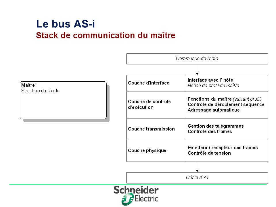 Le bus AS-i Stack de communication du maître