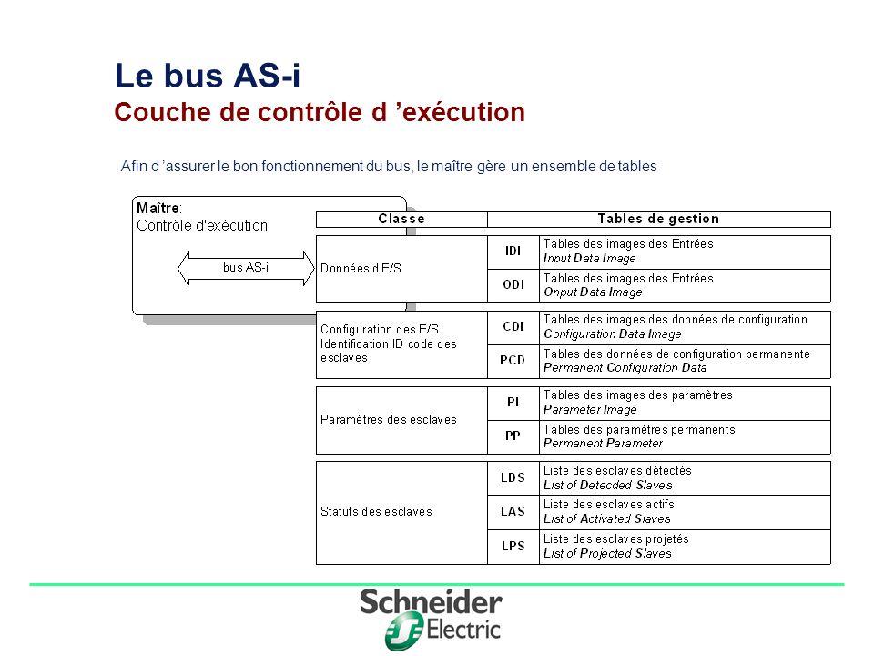 Le bus AS-i Couche de contrôle d 'exécution