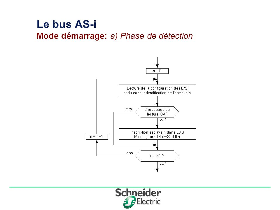 Le bus AS-i Mode démarrage: a) Phase de détection