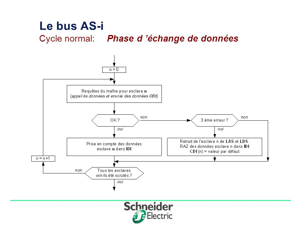 Le bus AS-i Cycle normal: Phase d 'échange de données