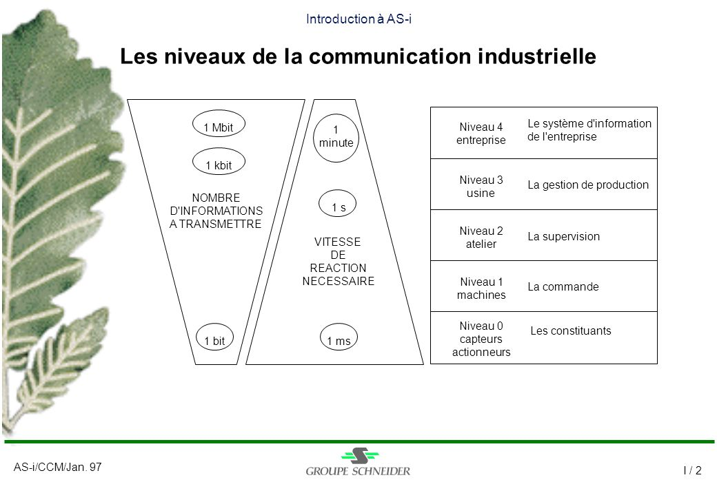Les niveaux de la communication industrielle