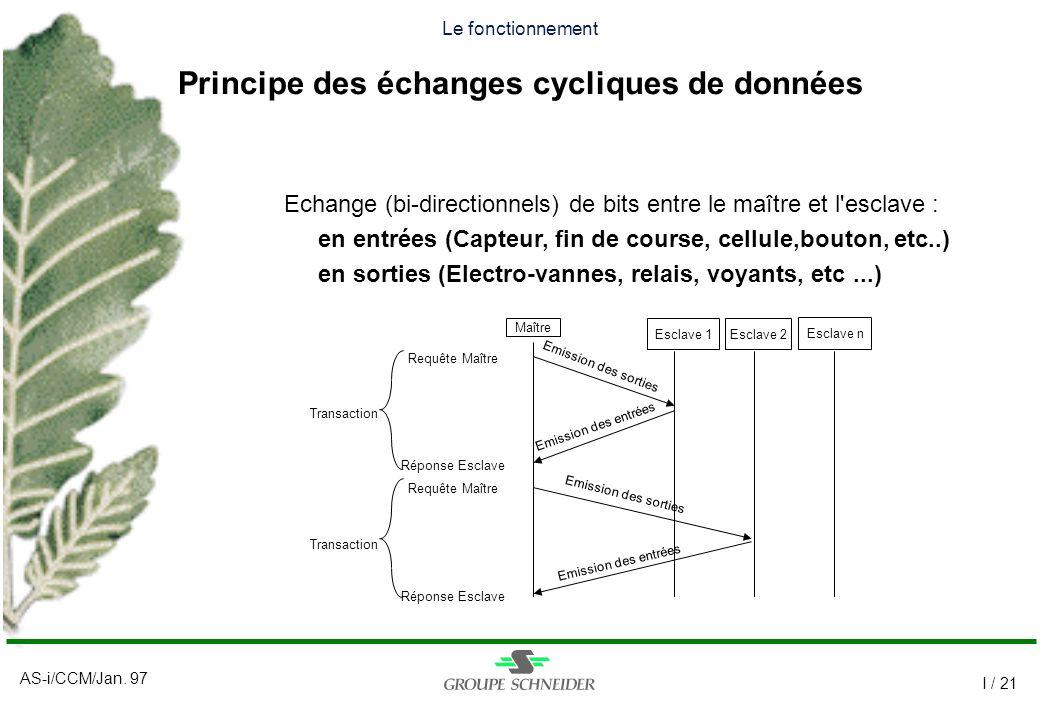 Le fonctionnement Principe des échanges cycliques de données