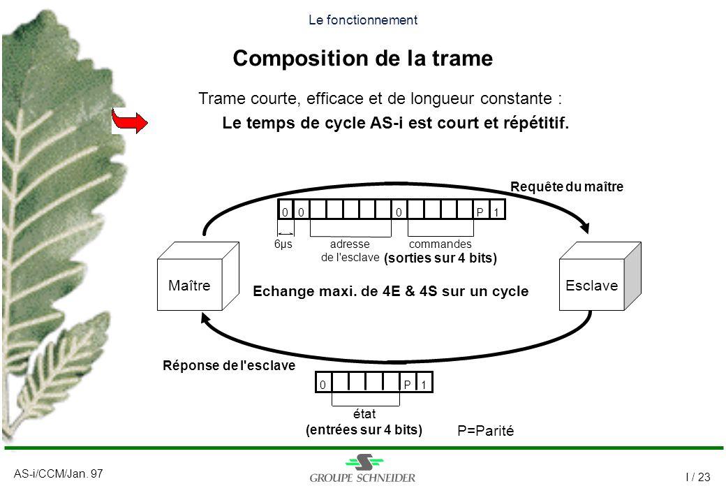 Le fonctionnement Composition de la trame